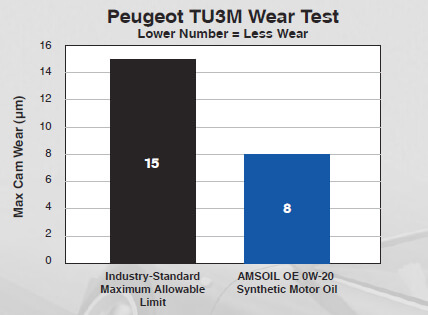 Peugot TU3M Wear Test